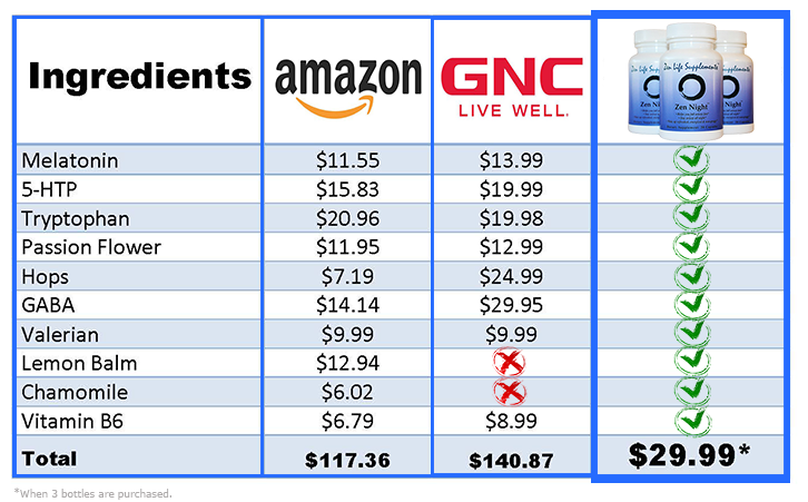 Amazon & GNC price comparison